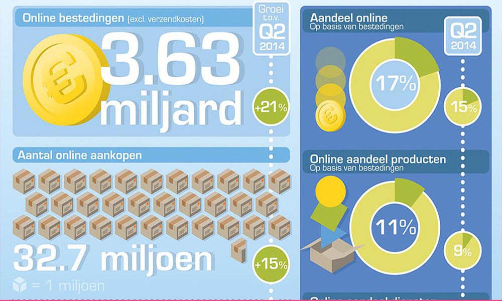 webwinkels groeien explosief. Lees meer in het blog van 072DESIGN